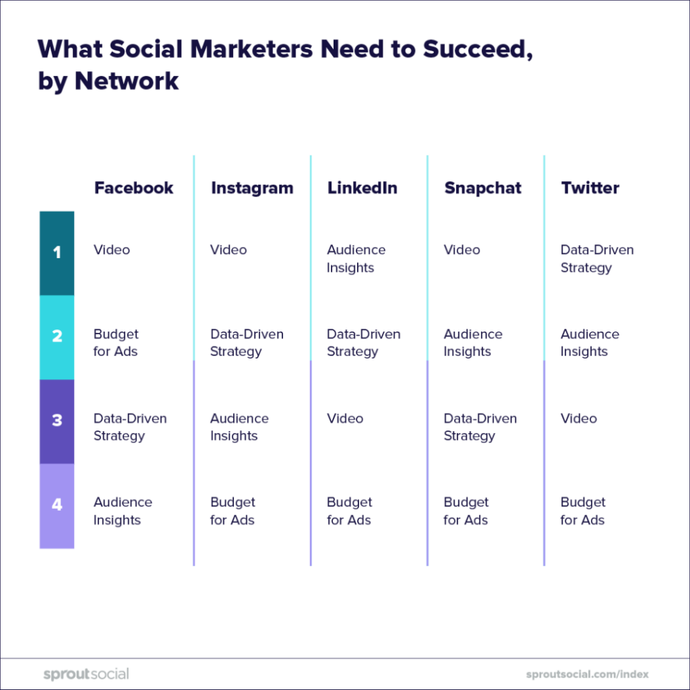 what social marketers need to succeed by network